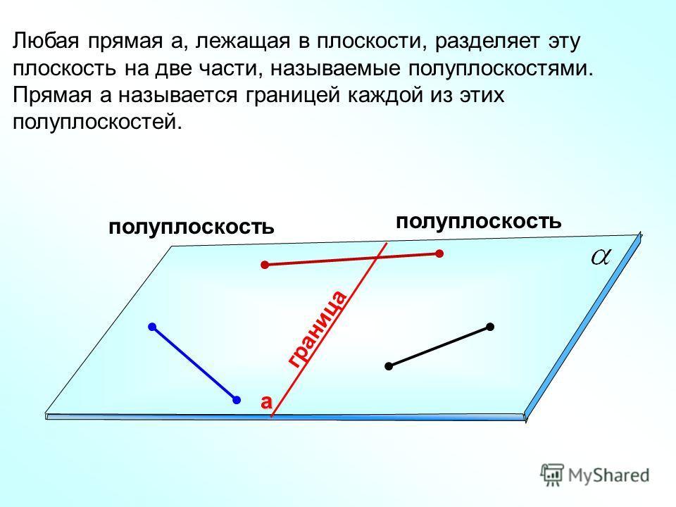 полуплоскость граница Любая прямая а, лежащая в плоскости, разделяет эту плоскость на две части, называемые полуплоскостями. Прямая а называется границей каждой из этих полуплоскостей. а