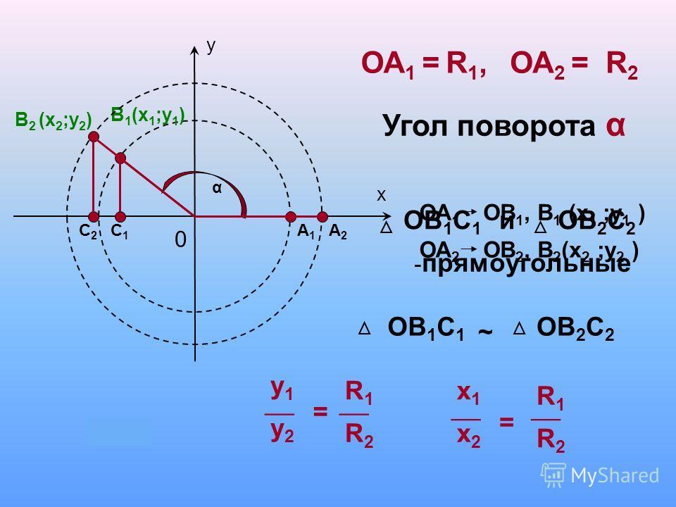у х 0 А1А1 В 1 (х 1 ;у 1 ) α А2А2 В 2 (х 2 ;у 2 ) С1С1 С2С2 ОА 1 =ОА 2 = ОА 1 ОВ 1, В 1 (х 1 ;у 1 ) ОА 2 ОВ 2, В 2 (х 2 ;у 2 ) Угол поворота α ОВ 1 С 1 иОВ 2 С 2 ОВ 1 С 1 ~ ОВ 2 С 2 - прямоугольные у1у1 у2у2 R1R1 R2R2 х1х1 х2х2 R1R1 R2R2 = = R1,R1,R2