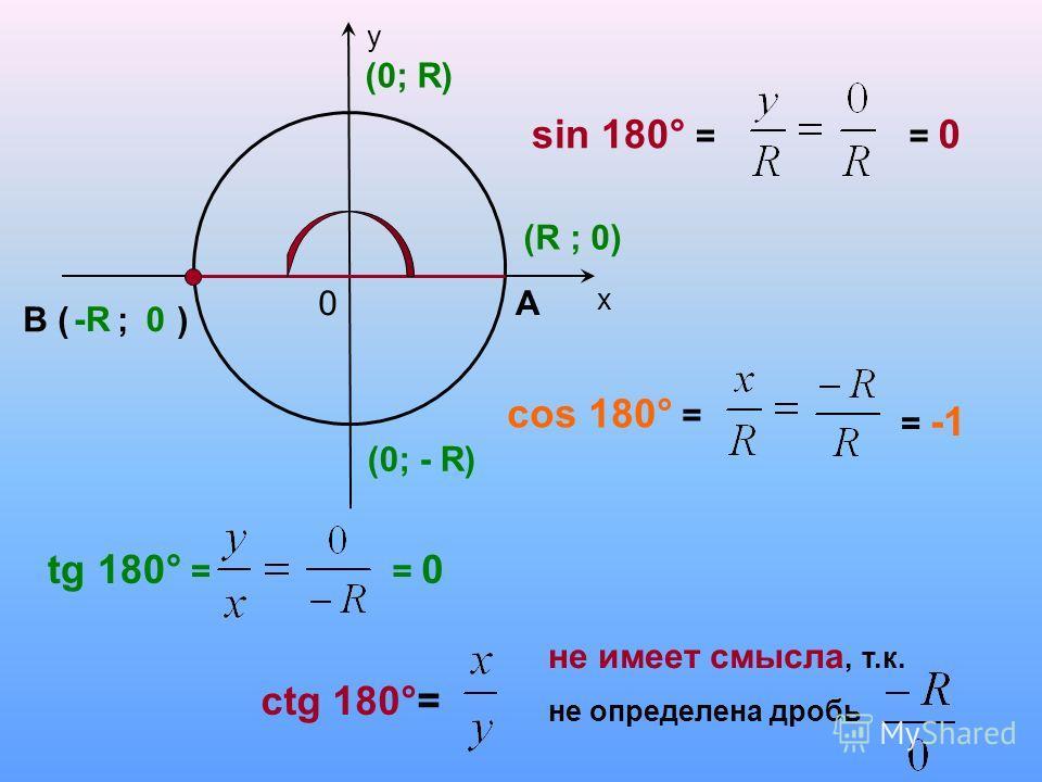 у 0 0 sin 180° = В ( ; ) cos 180° = tg 180° = ctg 180°= -R х А = 0 = -1 = 0 не имеет смысла, т.к. не определена дробь (0; R) (R ; 0) (0; - R)