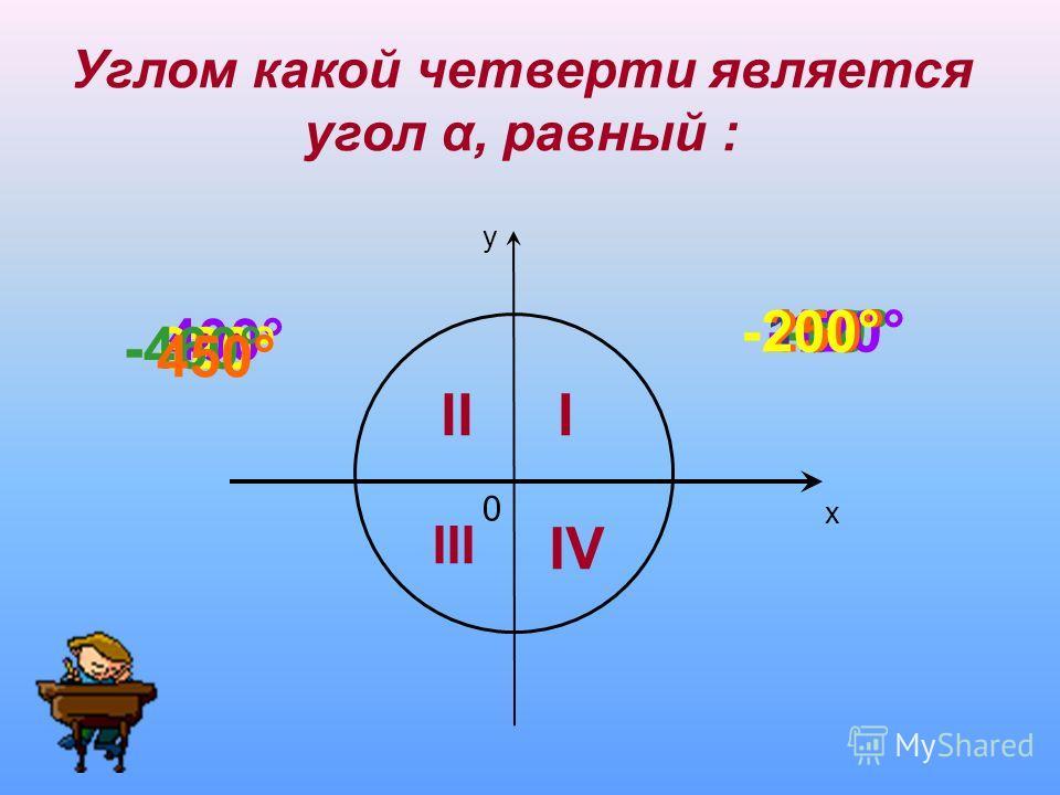 у х 0 III III IV Углом какой четверти является угол α, равный : 45°-80°150°-120°250°-200° 400° 820°-460° 450°