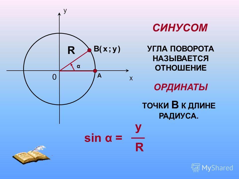 СИНУСОМ УГЛА ПОВОРОТА НАЗЫВАЕТСЯ ОТНОШЕНИЕ ОРДИНАТЫ ТОЧКИ В К ДЛИНЕ РАДИУСА. sin α = y R __ у х 0 А В( ; ) α х у R