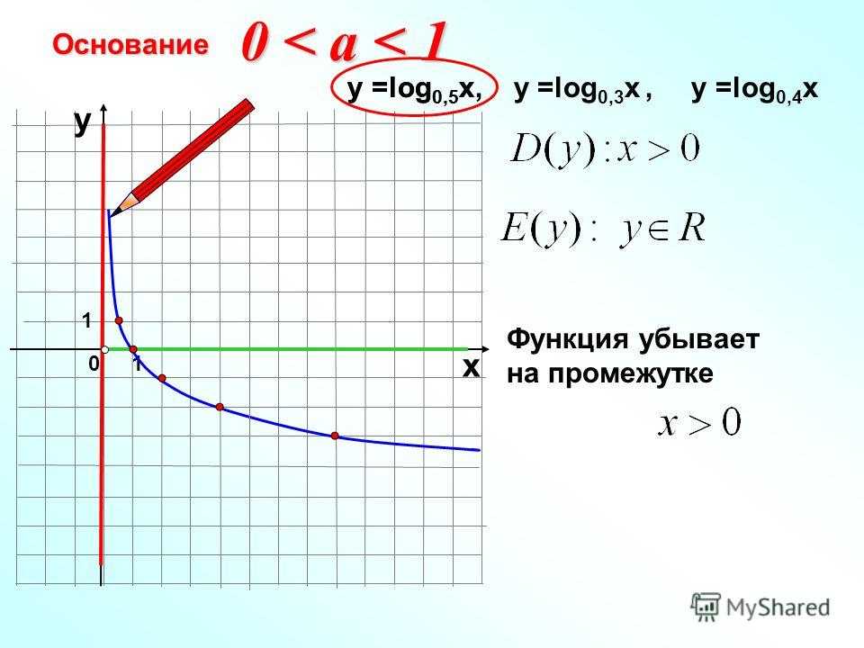 Основание 10 х у у =log 0,5 x, у =log 0,3 x, у =log 0,4 xу =log 0,5 x Функция убывает на промежутке 0 < a < 1 1