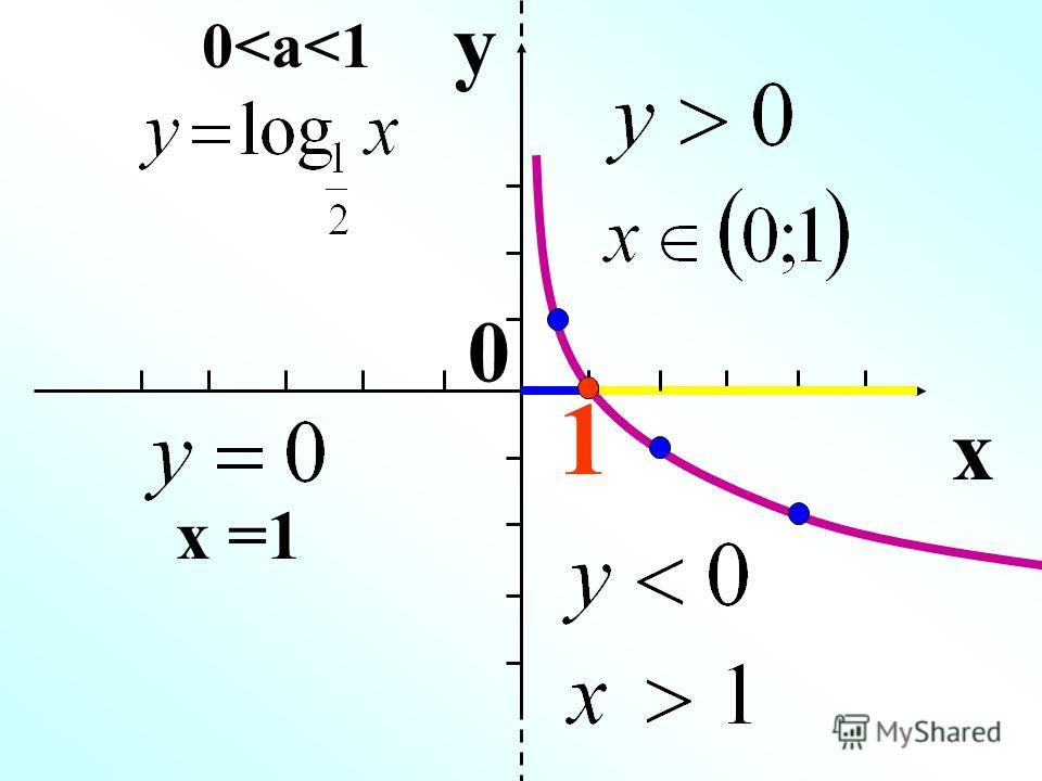 y x 1 x =1 0