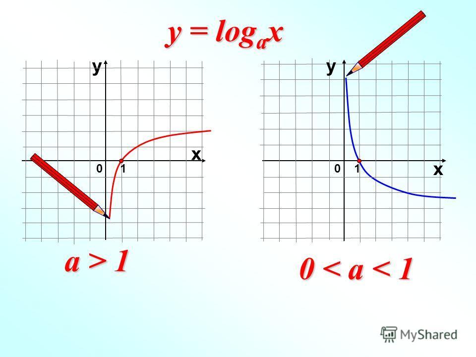 у 01 х 01 х у a > 1 0 < a < 1 y = log a x