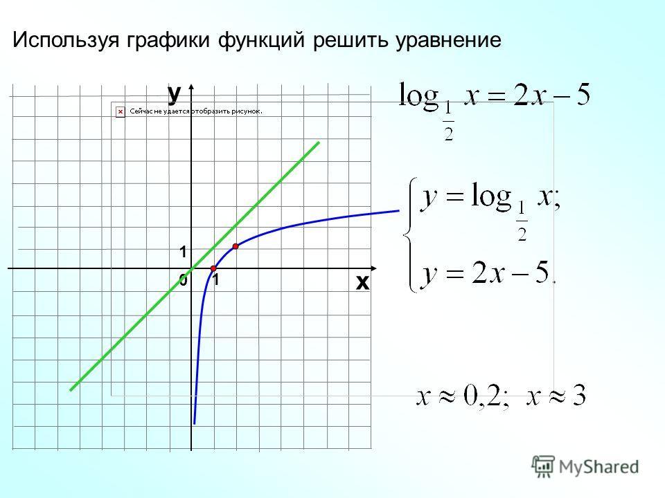 Используя графики функций решить уравнение 1 0 х у 1