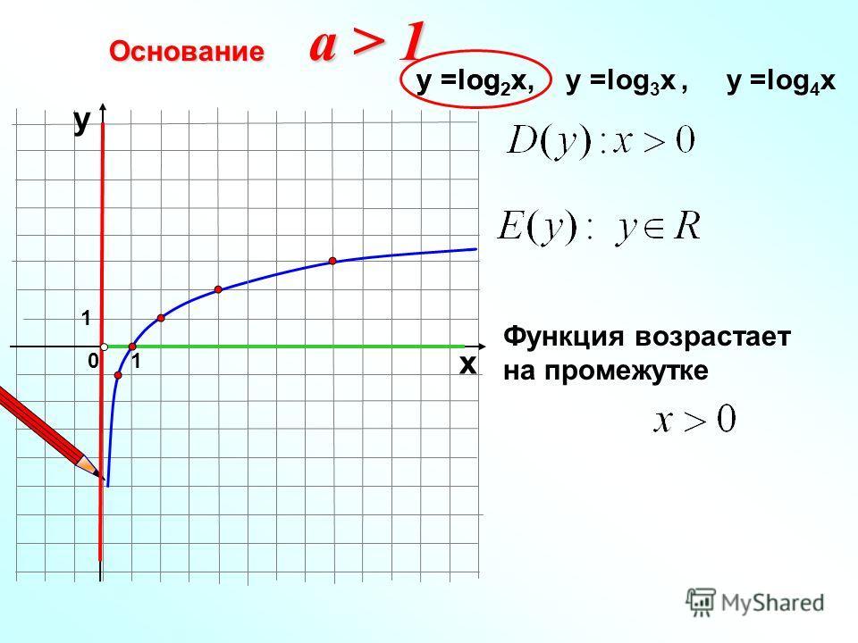 Основание 10 х у у =log 2 x, у =log 3 x, у =log 4 xу =log 2 x Функция возрастает на промежутке a > 1 1