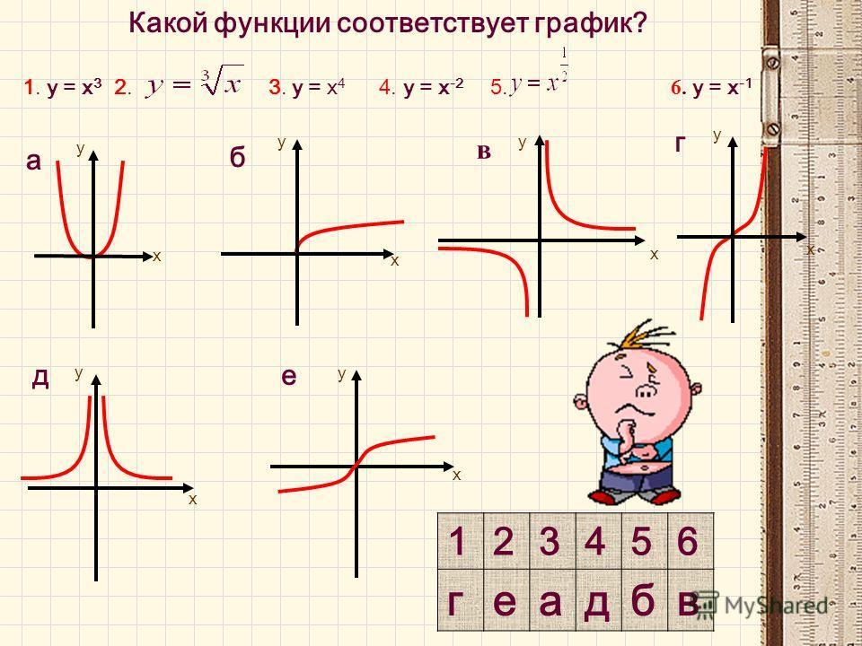 Какой функции соответствует график? 1. у = х 3 2. 3. у = х 4 4. у = х -2 5. 6. у = х -1 123456 геадбв у х б у х е а у х х д у х г у у в х