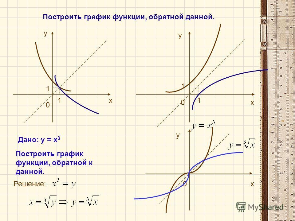 1 1 1 1 0 0 х у у х Дано: у = х 3 Построить график функции, обратной к данной. Решение: х у 0 Построить график функции, обратной данной.