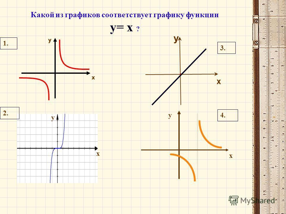 у х х у у х у х Какой из графиков соответствует графику функции у= х ? х у х у 1. 2. 3. 4.