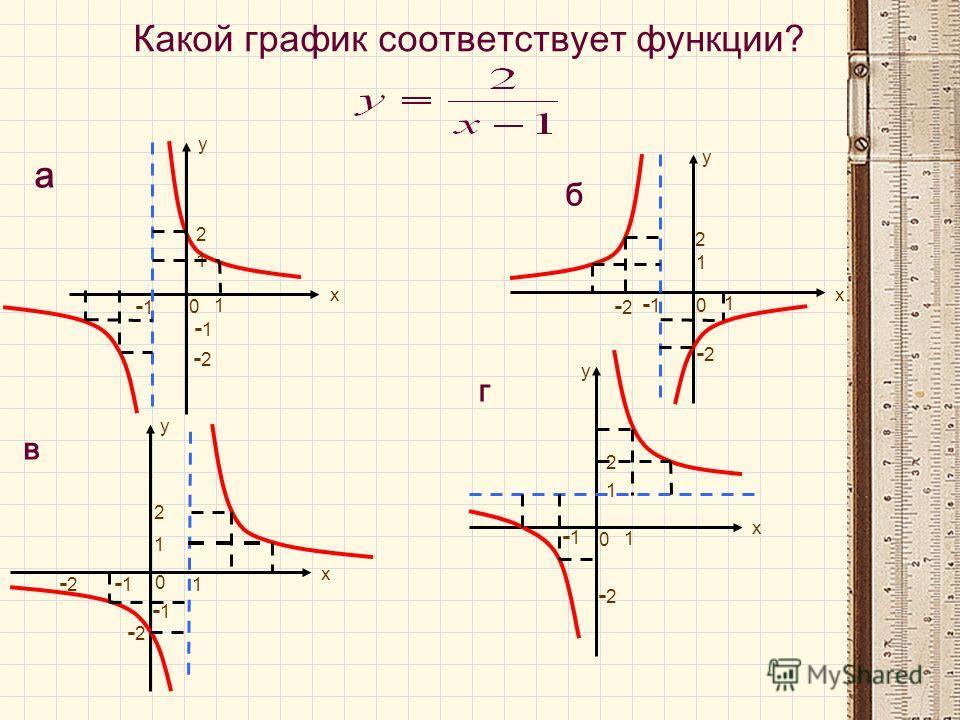 у х 1 -1 1 2 -2-2 -2-2 -1 в 0 х 2 у х 1 -1 1 -2-2 г 0 б у 1 -1 1 2 -2-2 -2-2 0 а у х 1 -1 1 2 -2-2 -1 0 Какой график соответствует функции?