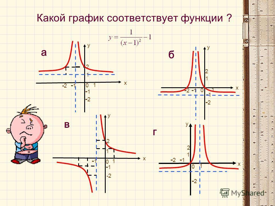 у х 1 -1 1 2 -2-2 -2-2 -1 а 0 х 1 1 -1 2 -2-2 у -2-2 г 0 в у х 1 -1 1 2 -2 -1 0 у х 1 -1 1 2 -2-2 -2-2 -1 б 0 Какой график соответствует функции ?