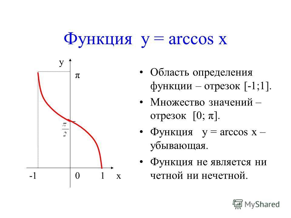 Функция у = arccos x Область определения функции – отрезок [-1;1]. Множество значений – отрезок [0; π]. Функция у = arccos x – убывающая. Функция не является ни четной ни нечетной. y x10 _ π