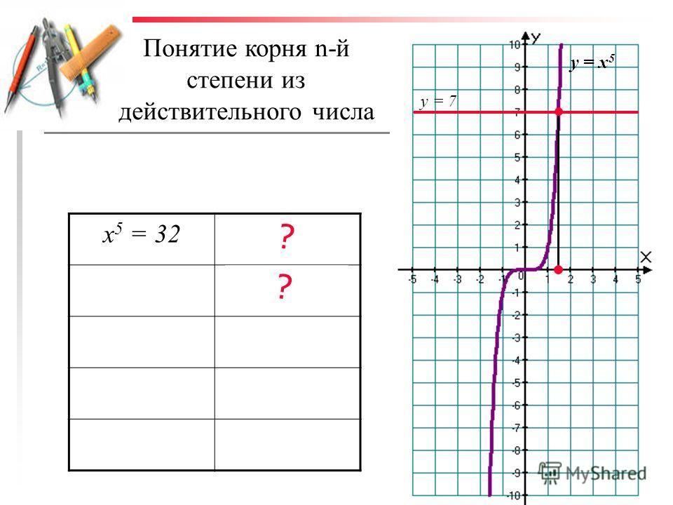 Понятие корня n-й степени из действительного числа у = х 5 у = 7 х 5 = 32х = 2 х 5 = 7 ? ?