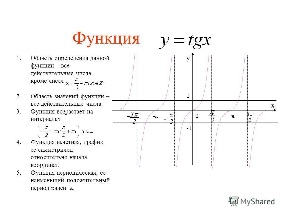 Функция -π-π - - -π-π - - -- - 1 у х π0-π-π - - 1 у х π0-π-π - 1.Область определения данной функции – все действительные числа, кроме чисел 2.Область значений функции – все действительные числа. 3.Функция возрастает на интервалах 4.Функция нечетная,
