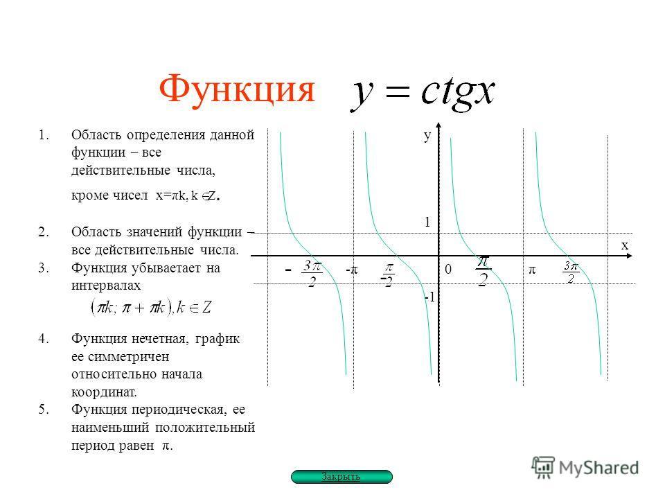 Функция 1.Область определения данной функции – все действительные числа, кроме чисел х= πk, k Z. 2.Область значений функции – все действительные числа. 3.Функция убываетает на интервалах 4.Функция нечетная, график ее симметричен относительно начала к