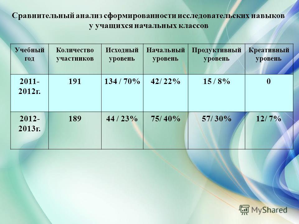 Сравнительный анализ сформированности исследовательских навыков у учащихся начальных классов Учебный год Количество участников Исходный уровень Начальный уровень Продуктивный уровень Креативный уровень 2011- 2012г. 191134 / 70%42/ 22%15 / 8%0 2012- 2
