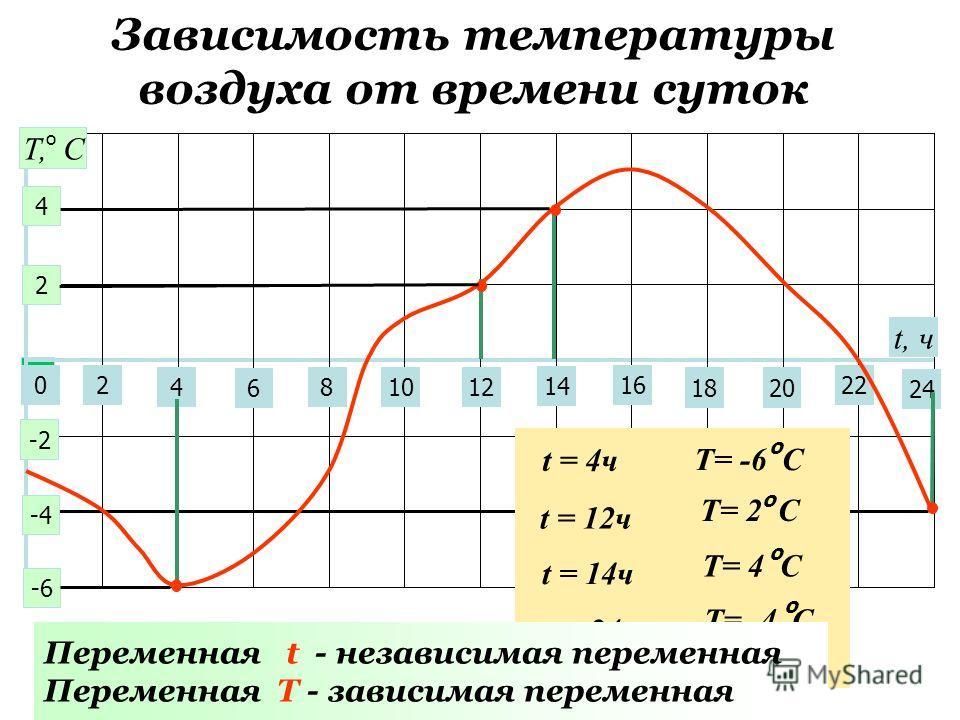 Зависимость температуры воздуха от времени суток 0 2 4 6 81012 14 22 24 16 1820 t, ч 2 4 -2 -6 -4 Т, С о t = 4ч Т= -6 С о t = 12ч Т= 2 С о t = 14ч Т= 4 С о t = 24ч Т= -4 С о Переменная t - независимая переменная Переменная T - зависимая переменная