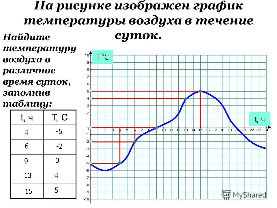 t, чT, C На рисунке изображен график температуры воздуха в течение суток. Т С о t, ч Найдите температуру воздуха в различное время суток, заполнив таблицу: 4 -5 6 -2 9 0 4 15 5 13