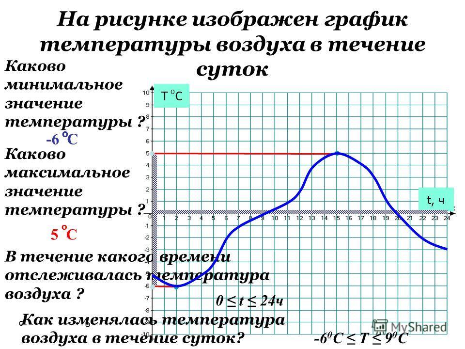 На рисунке изображен график температуры воздуха в течение суток Т С о t, ч Каково минимальное значение температуры ? -6 С о Каково максимальное значение температуры ? 5 С о В течение какого времени отслеживалась температура воздуха ? 0 t 24ч Как изме