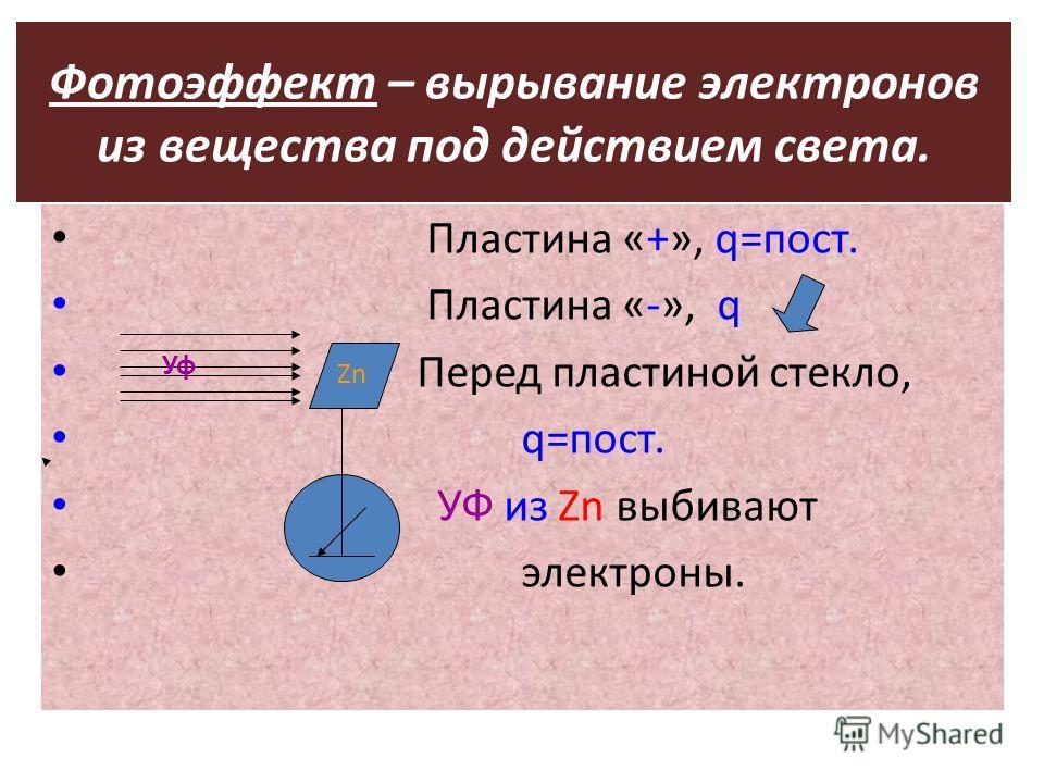 Фотоэффект – вырывание электронов из вещества под действием света. Пластина «+», q=пост. Пластина «-», q Перед пластиной стекло, q=пост. УФ из Zn выбивают электроны. Zn Уф