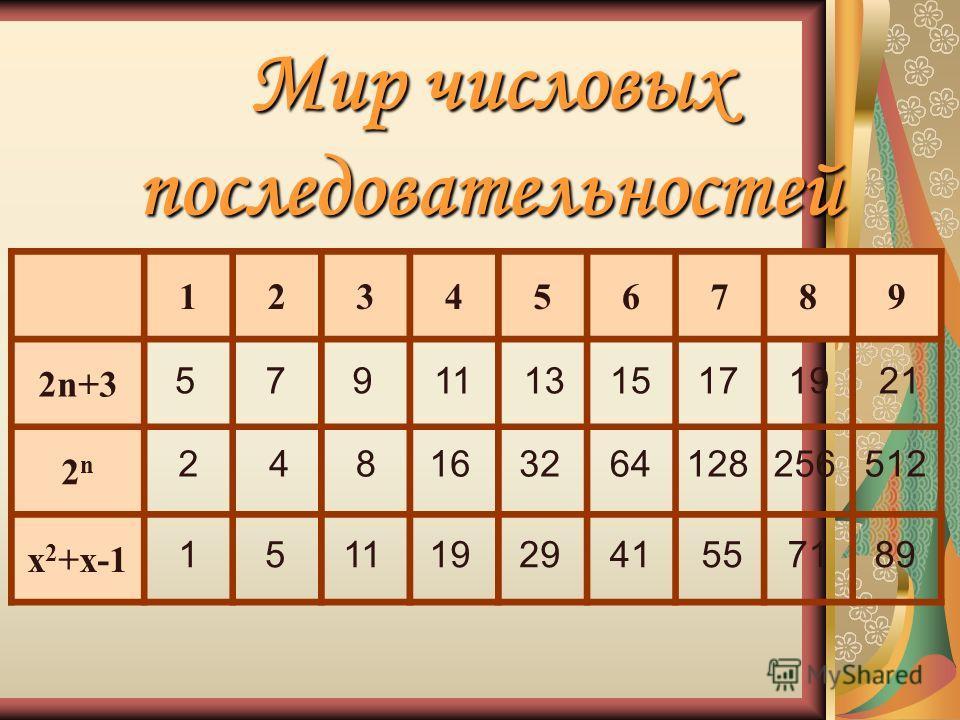 Мир числовых последовательностей 123456789 2n+3 2n2n x 2 +x-1 579111315171921 248163264128256512 1511192941557189