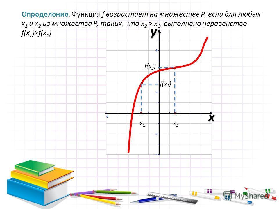 Определение. Функция f возрастает на множестве Р, если для любых х 1 и х 2 из множества Р, таких, что х 2 > х 1, выполнено неравенство f(x 2 )>f(x 1 ) х1х1 х2х2 x y f(x 2 ) f(x 1 )