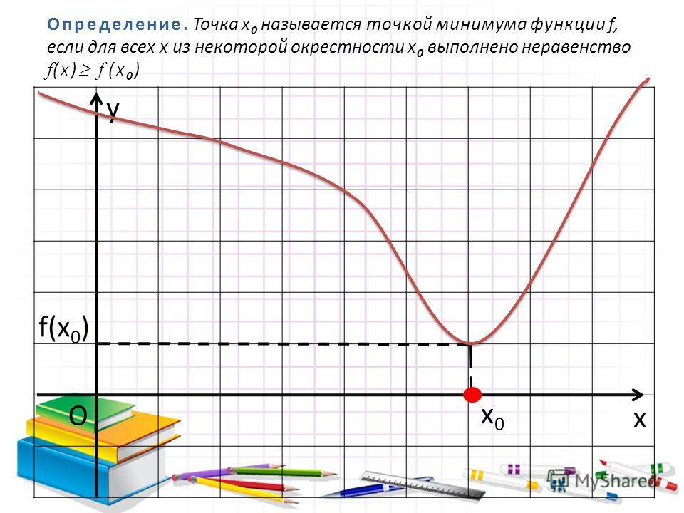 Определение. Точка х 0 называется точкой минимума функции f, если для всех х из некоторой окрестности х 0 выполнено неравенство f ( X ) f ( X 0 ) x O x0x0 f(x 0 ) y
