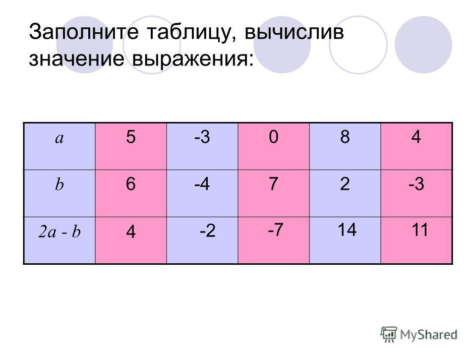 Сравнение значений выражений Задание для устного счета Упражнение 2 7 класс Все права защищены. Copyright(c) 2008. http://www.mathvaz.ruhttp://www.mathvaz.ru Copyright(c)