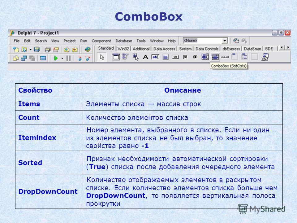 ComboBox СвойствоОписание ItemsЭлементы списка массив строк CountКоличество элементов списка Itemlndex Номер элемента, выбранного в списке. Если ни один из элементов списка не был выбран, то значение свойства равно -1 Sorted Признак необходимости авт