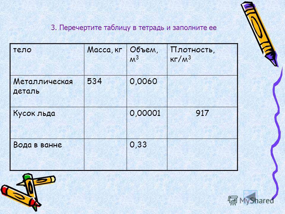 3. Перечертите таблицу в тетрадь и заполните ее телоМасса, кгОбъем, м 3 Плотность, кг/м 3 Металлическая деталь 5340,0060 Кусок льда0,00001917 Вода в ванне0,33