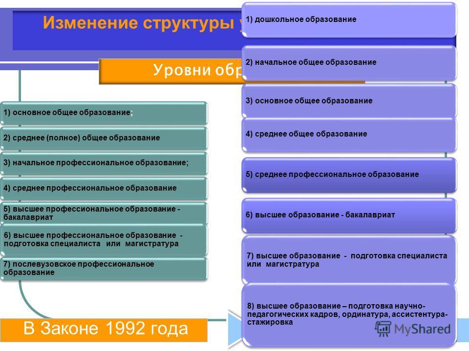 В Законе 1992 годаВ Законе 2012 года 1) основное общее образование;2) среднее (полное) общее образование3) начальное профессиональное образование;4) среднее профессиональное образование 5) высшее профессиональное образование - бакалавриат 6) высшее п