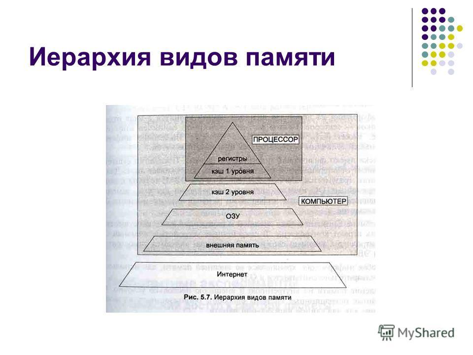 Иерархия видов памяти