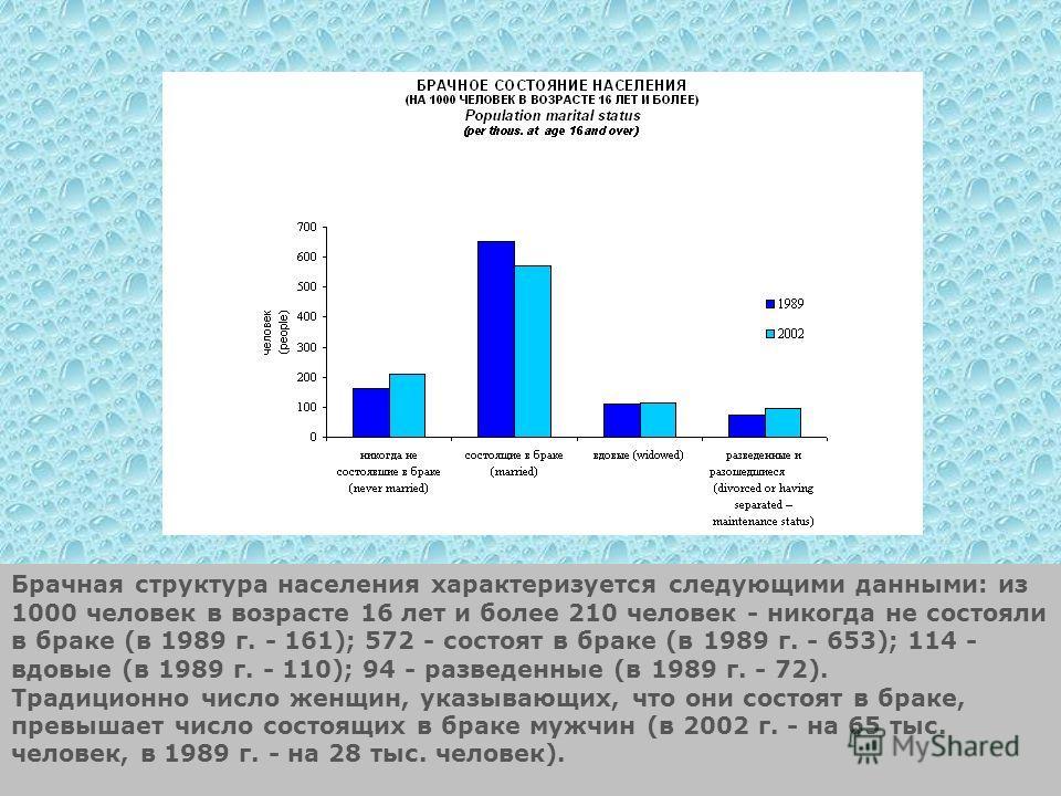 Брачная структура населения характеризуется следующими данными: из 1000 человек в возрасте 16 лет и более 210 человек - никогда не состояли в браке (в 1989 г. - 161); 572 - состоят в браке (в 1989 г. - 653); 114 - вдовые (в 1989 г. - 110); 94 - разве