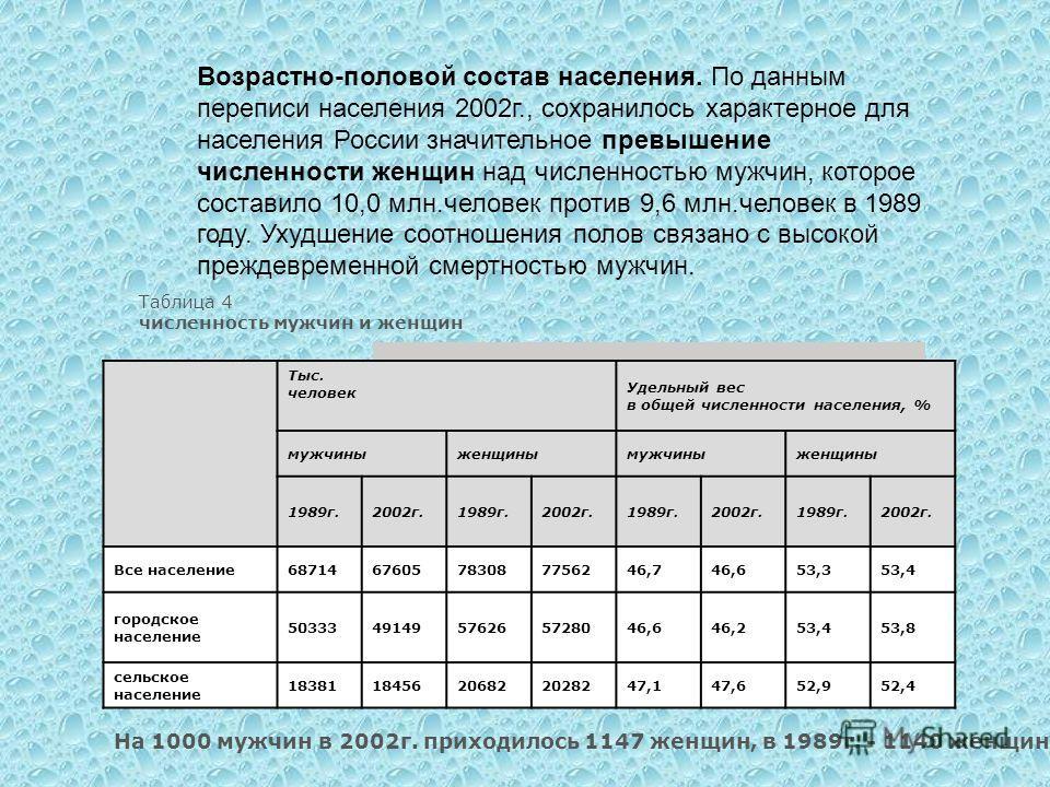 Возрастно-половой состав населения. По данным переписи населения 2002г., сохранилось характерное для населения России значительное превышение численности женщин над численностью мужчин, которое составило 10,0 млн.человек против 9,6 млн.человек в 1989