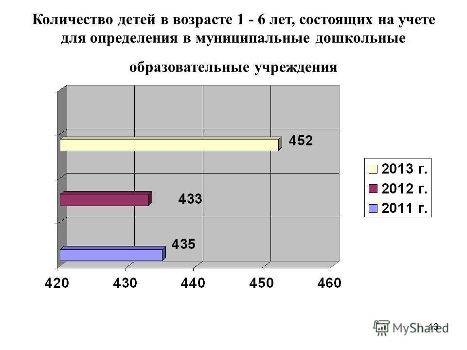 13 Количество детей в возрасте 1 - 6 лет, состоящих на учете для определения в муниципальные дошкольные образовательные учреждения