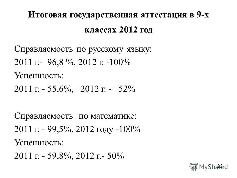 23 Итоговая государственная аттестация в 9-х классах 2012 год Справляемость по русскому языку: 2011 г.- 96,8 %, 2012 г. -100% Успешность: 2011 г. - 55,6%, 2012 г. - 52% Справляемость по математике: 2011 г. - 99,5%, 2012 году -100% Успешность: 2011 г.