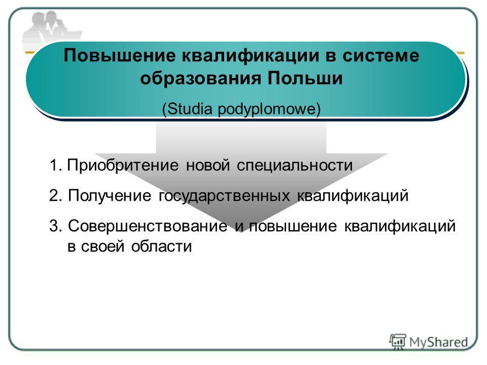Повышение квалификации в системе образования Польши (Studia podyplomowe) 1. Приобритение новой специальности 2. Получение государственных квалификаций 3. Совершенствование и повышение квалификаций в своей области