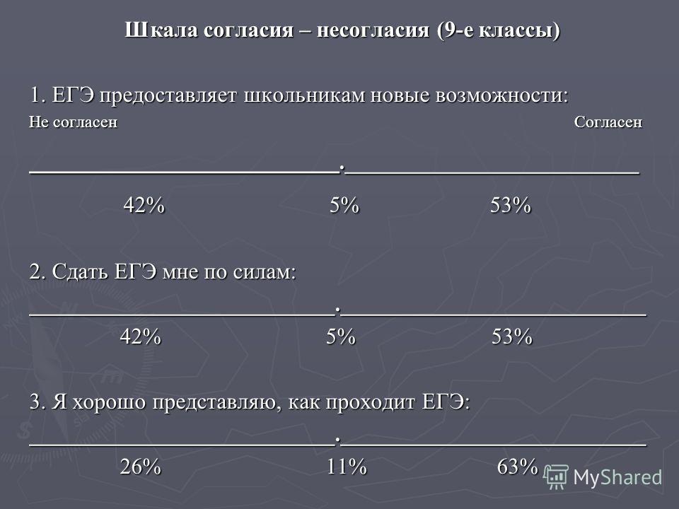 Шкала согласия – несогласия (9-е классы) Шкала согласия – несогласия (9-е классы) 1. ЕГЭ предоставляет школьникам новые возможности: Не согласен Согласен ___________________.__________________________ 42% 5% 53% 42% 5% 53% 2. Сдать ЕГЭ мне по силам: