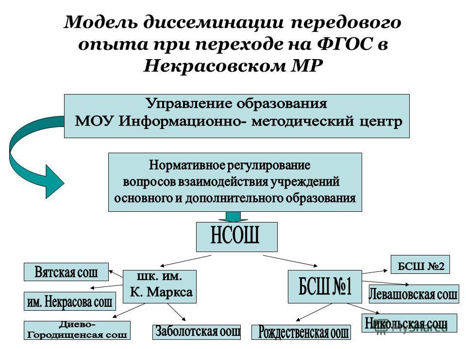 Модель диссеминации передового опыта при переходе на ФГОС в Некрасовском МР