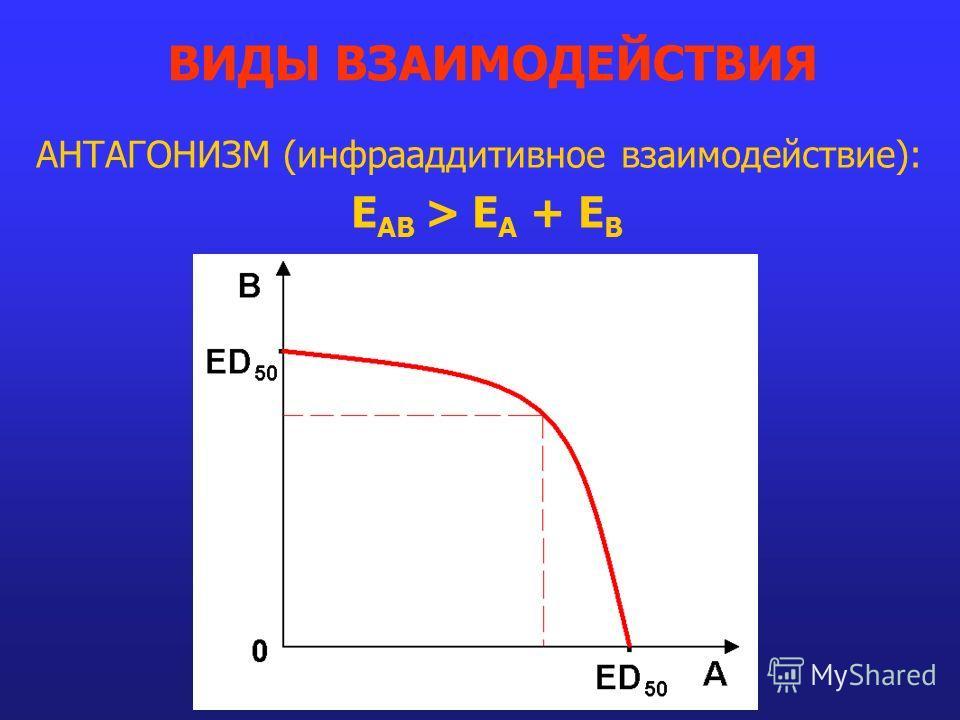АНТАГОНИЗМ (инфрааддитивное взаимодействие): E AB > E A + E B ВИДЫ ВЗАИМОДЕЙСТВИЯ