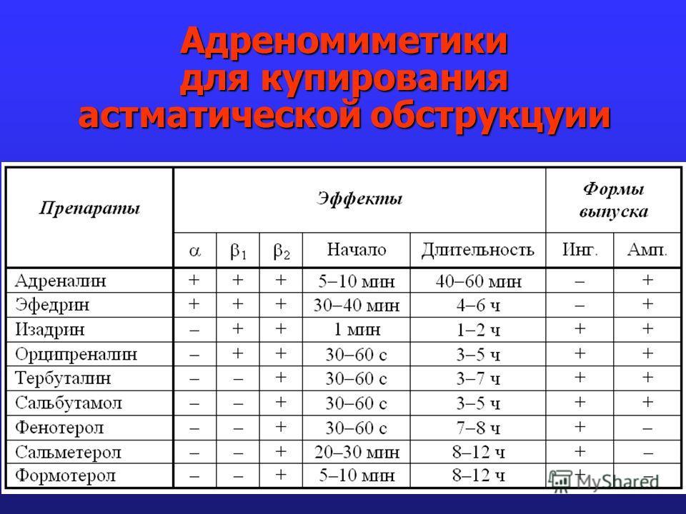 Адреномиметики для купирования астматической обструкцуии