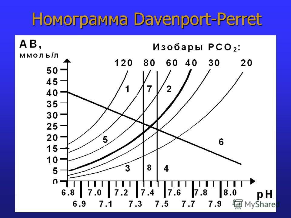 Номограмма Davenport-Perret