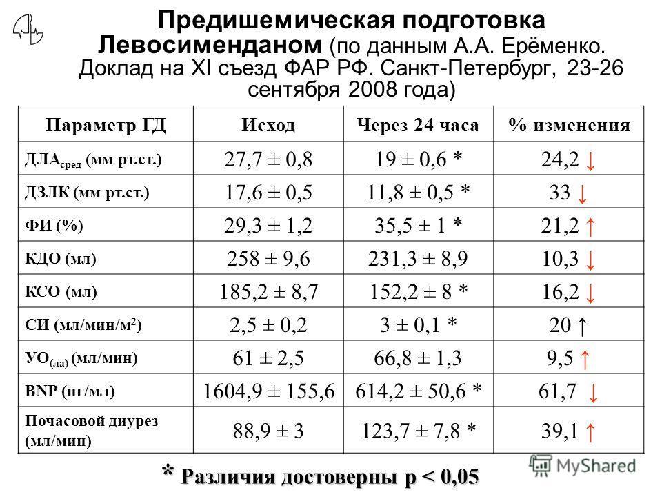 Предишемическая подготовка Левосименданом (по данным А.А. Ерёменко. Доклад на XI съезд ФАР РФ. Санкт-Петербург, 23-26 сентября 2008 года) Параметр ГДИсходЧерез 24 часа% изменения ДЛА сред (мм рт.ст.) 27,7 ± 0,819 ± 0,6 *24,2 ДЗЛК (мм рт.ст.) 17,6 ± 0