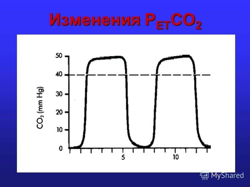 Изменения P ET CO 2