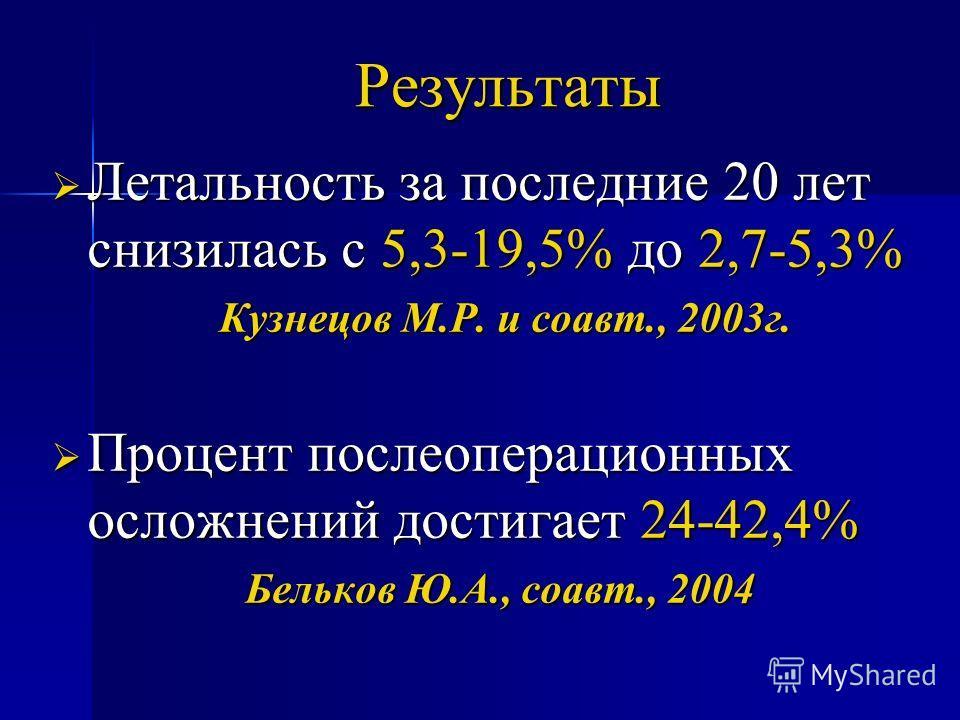 Результаты Летальность за последние 20 лет снизилась с 5,3-19,5% до 2,7-5,3% Летальность за последние 20 лет снизилась с 5,3-19,5% до 2,7-5,3% Кузнецов М.Р. и соавт., 2003г. Кузнецов М.Р. и соавт., 2003г. Процент послеоперационных осложнений достигае