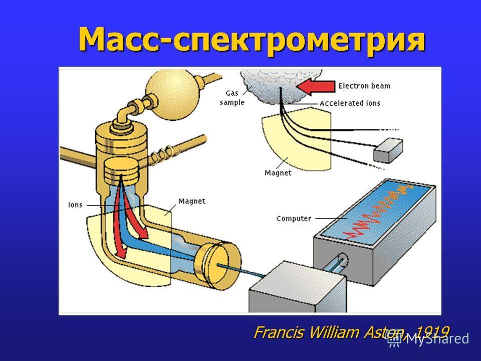 Масс-спектрометрия Francis William Aston, 1919