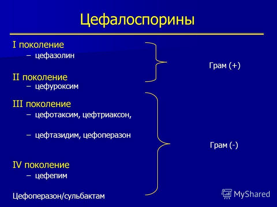 Цефалоспорины I поколение –цефазолин Грам (+) II поколение –цефуроксим III поколение –цефотаксим, цефтриаксон, –цефтазидим, цефоперазон Грам (-) IV поколение –цефепим Цефоперазон/сульбактам