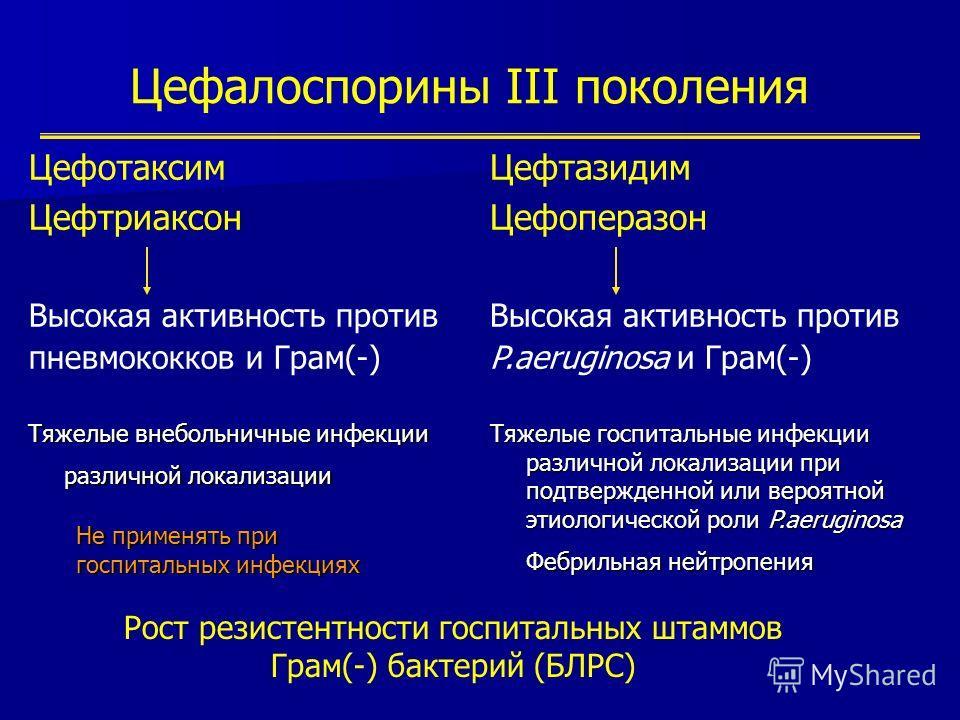 Цефалоспорины III поколения Цефотаксим Цефтриаксон Высокая активность против пневмококков и Грам(-) Тяжелые внебольничные инфекции различной локализации Не применять при госпитальных инфекциях Цефтазидим Цефоперазон Высокая активность против P.aerugi