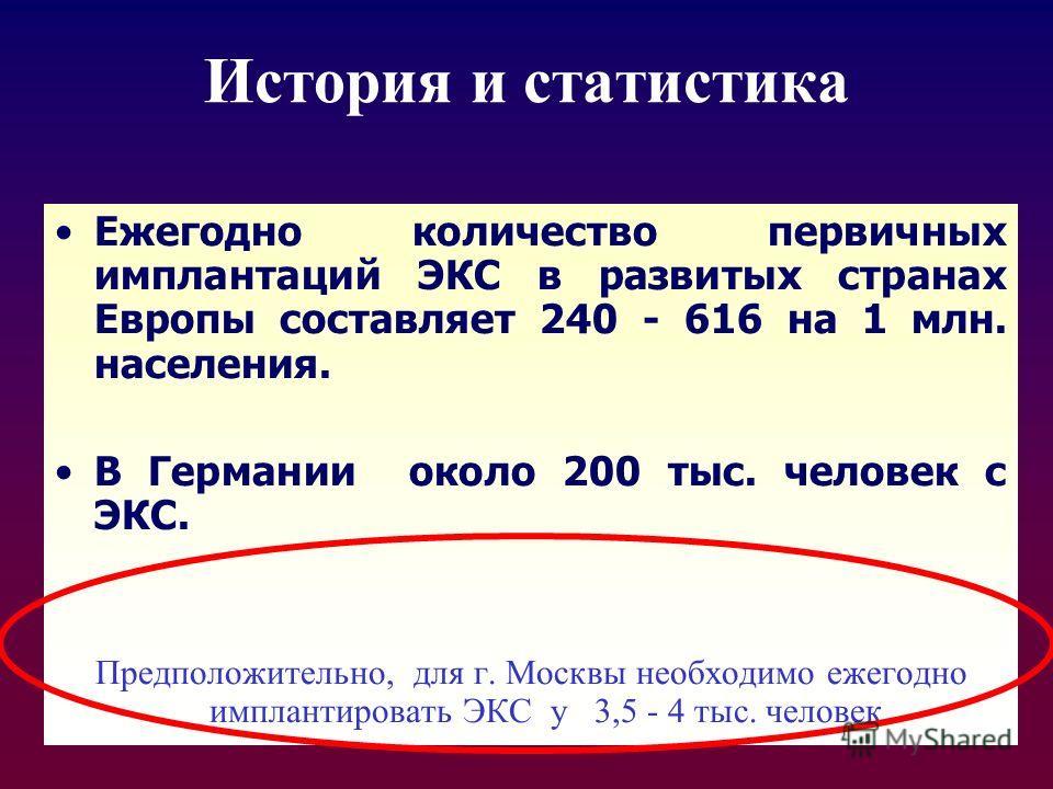 История и статистика Ежегодно количество первичных имплантаций ЭКС в развитых странах Европы составляет 240 - 616 на 1 млн. населения. В Германии около 200 тыс. человек с ЭКС. Предположительно, для г. Москвы необходимо ежегодно имплантировать ЭКС у 3