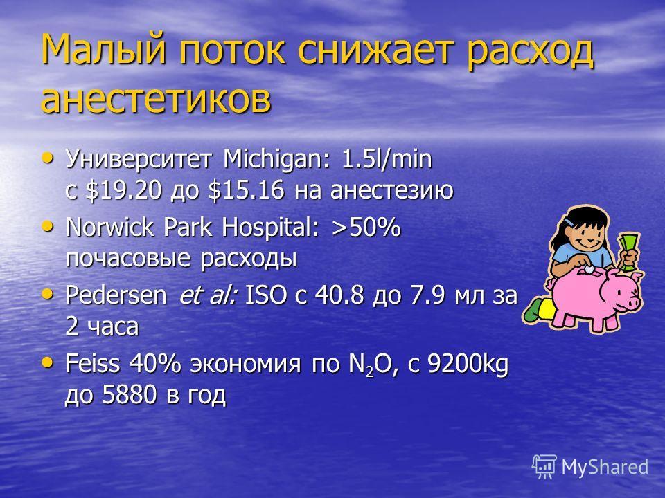 Малый поток снижает расход анестетиков Университет Michigan: 1.5l/min с $19.20 до $15.16 на анестезию Norwick Park Hospital: >50% почасовые расходы Pedersen et al: ISO с 40.8 до 7.9 мл за 2 часа Feiss 40% экономия по N2O, с 9200kg до 5880 в год